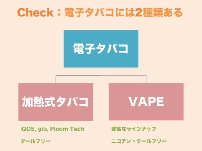 電子タバコは2種類に分けられる
