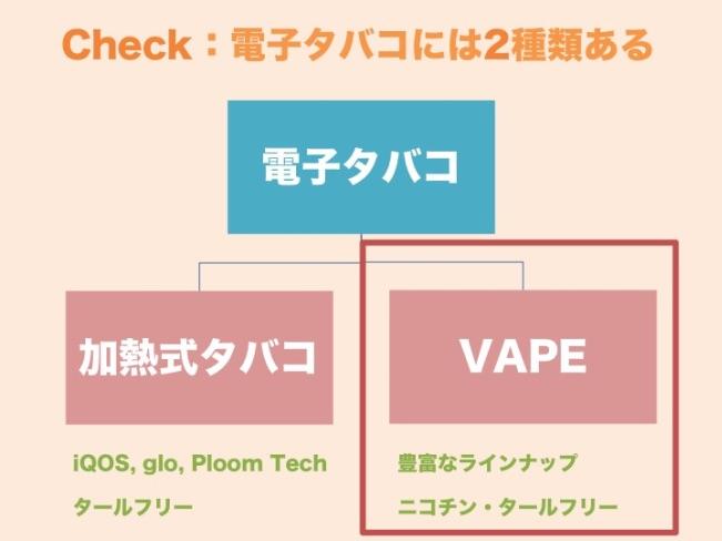 VAPEの説明図