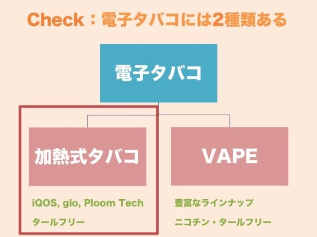 加熱式タバコの説明図