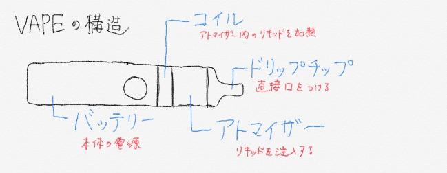 VAPEの構造解説
